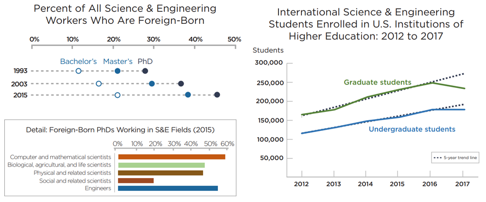 S&E Indicators Chart