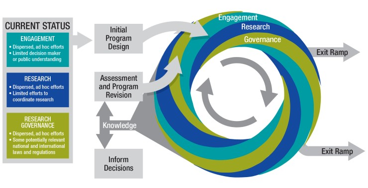 Schematic of a solar geoengineering research and governance framework.