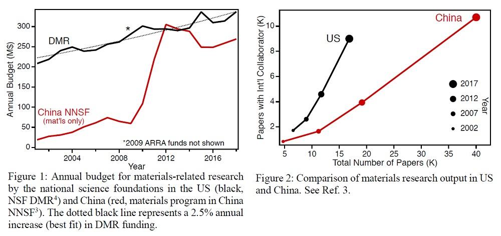 U.S.-China Materials Research Comparison Charts
