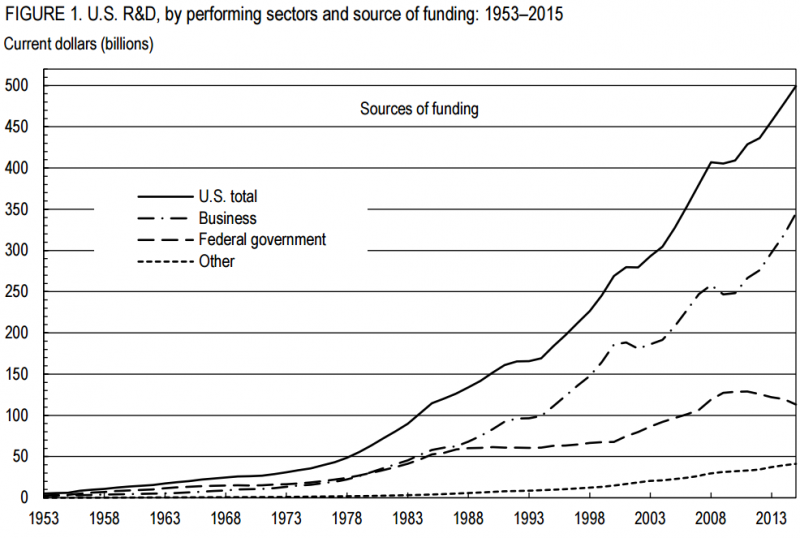 U.S. R&D By Source of Funding 1953 to 2015