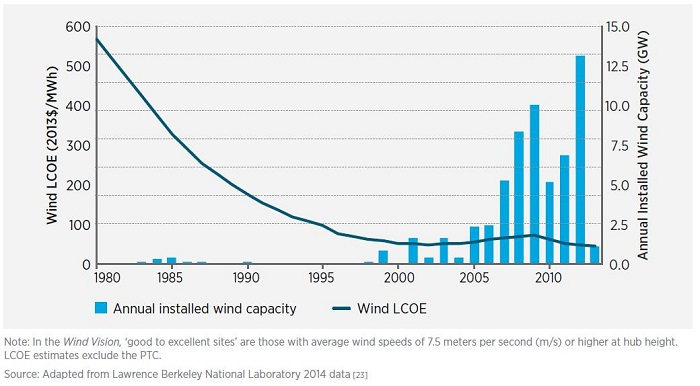 A chart from DOE's Wind Vision report