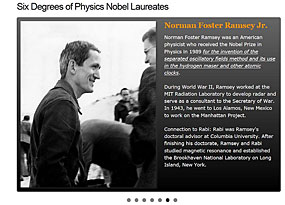Six Degrees of Physics Nobel Laureates