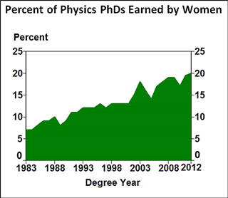 Percent of women PhD in Physics