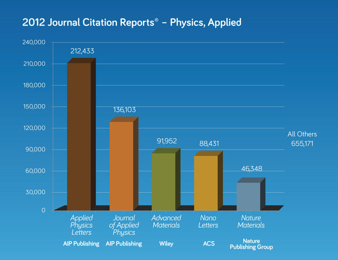 2012 journal citation report 1