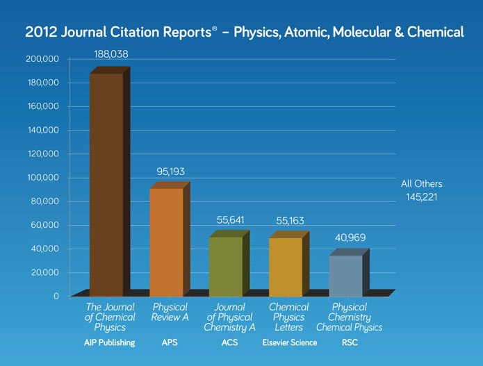 2012 journal citation report 2