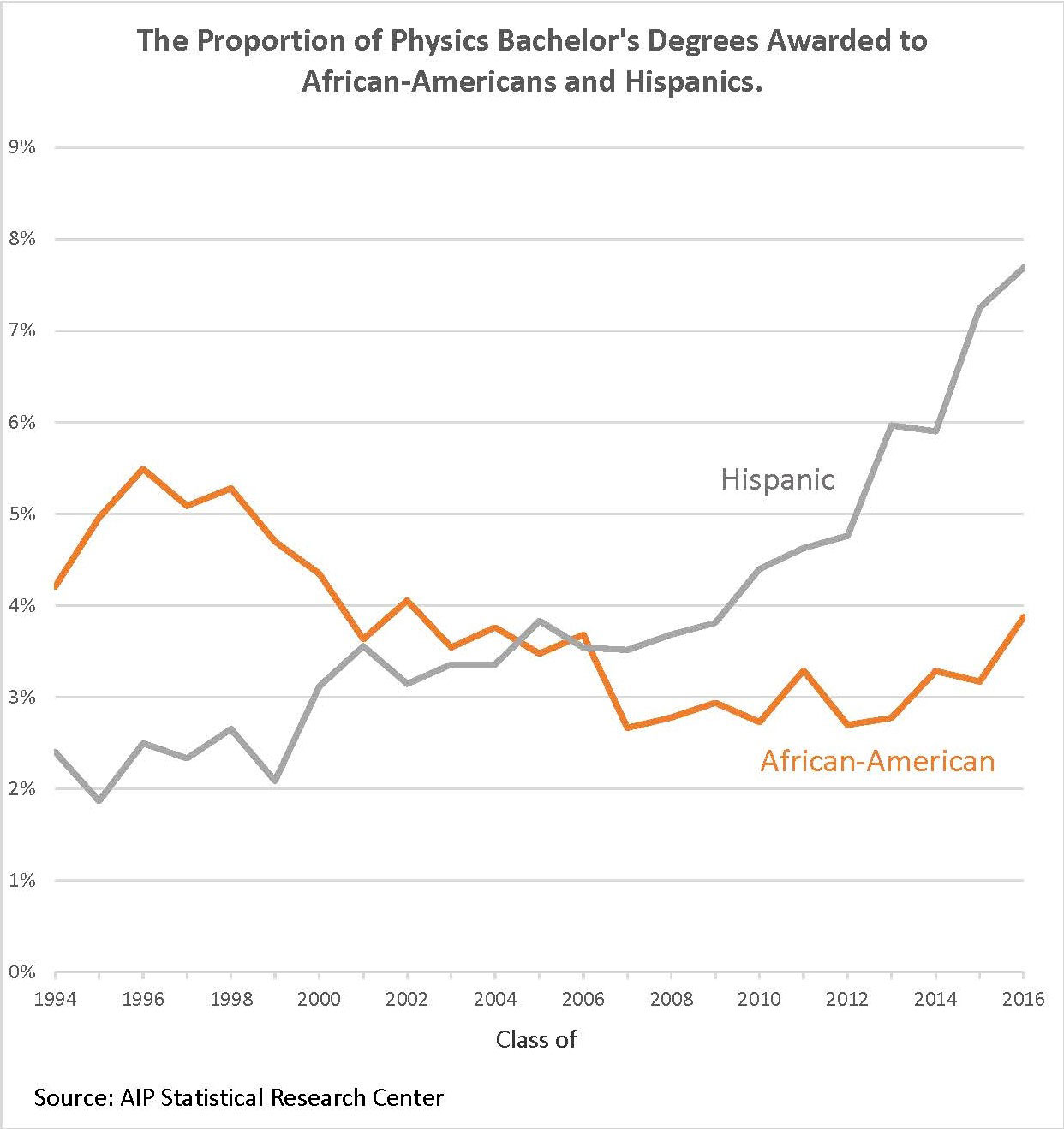 The Proportion of Physics Bachelor's Degrees Awarded to African-Americans and Hispanics