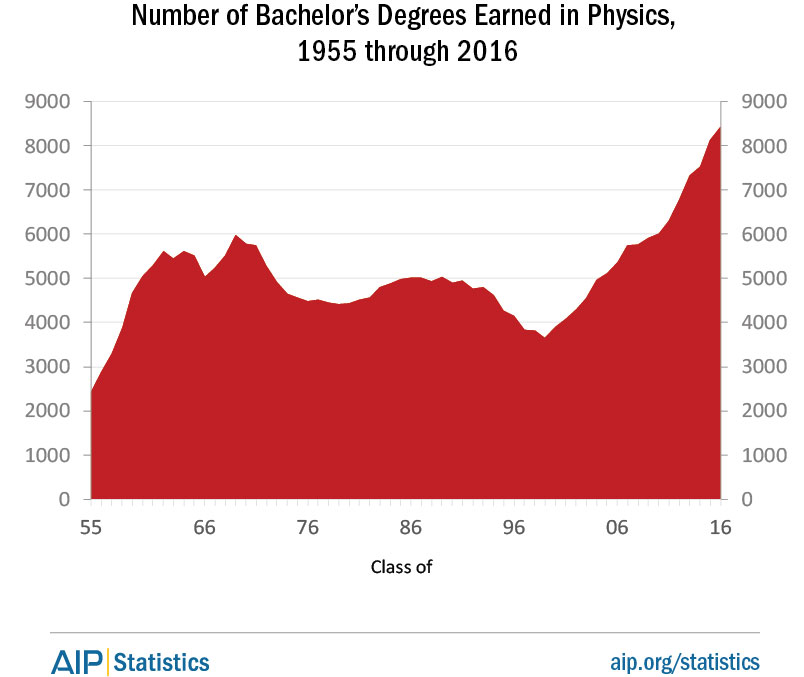 Number of Bachelor's Degrees Earned in Physics, 1955 - 2016