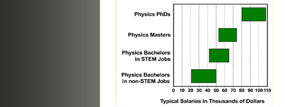 Starting salaries in the private sector