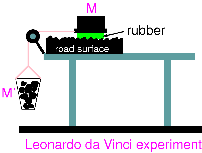 Persson's team turned to a basic set-up originally devised by the fifteenth-century Renaissance artist Leonardo da Vinci to measure the friction for rubber sliding across asphalt.