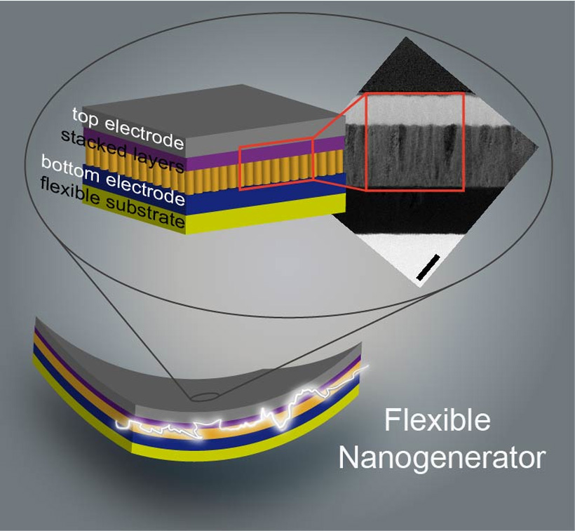 Stacked flexible nanogenerators