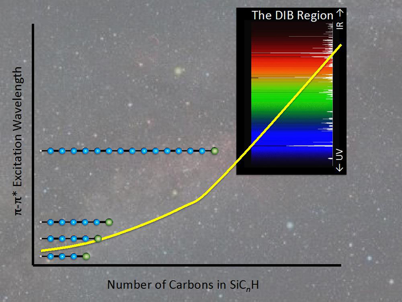Absorption wavelength as a function of the number of carbon atoms in the silicon-terminated carbon chains SiC_(2n+1)H, for the extremely strong pi-pi electronic transitions. When the chain contains 13 or more carbon atoms - not significantly longer than carbon chains already known to exist in space - these strong transitions overlap with the spectral region occupied by the elusive diffuse interstellar bands (DIBs).