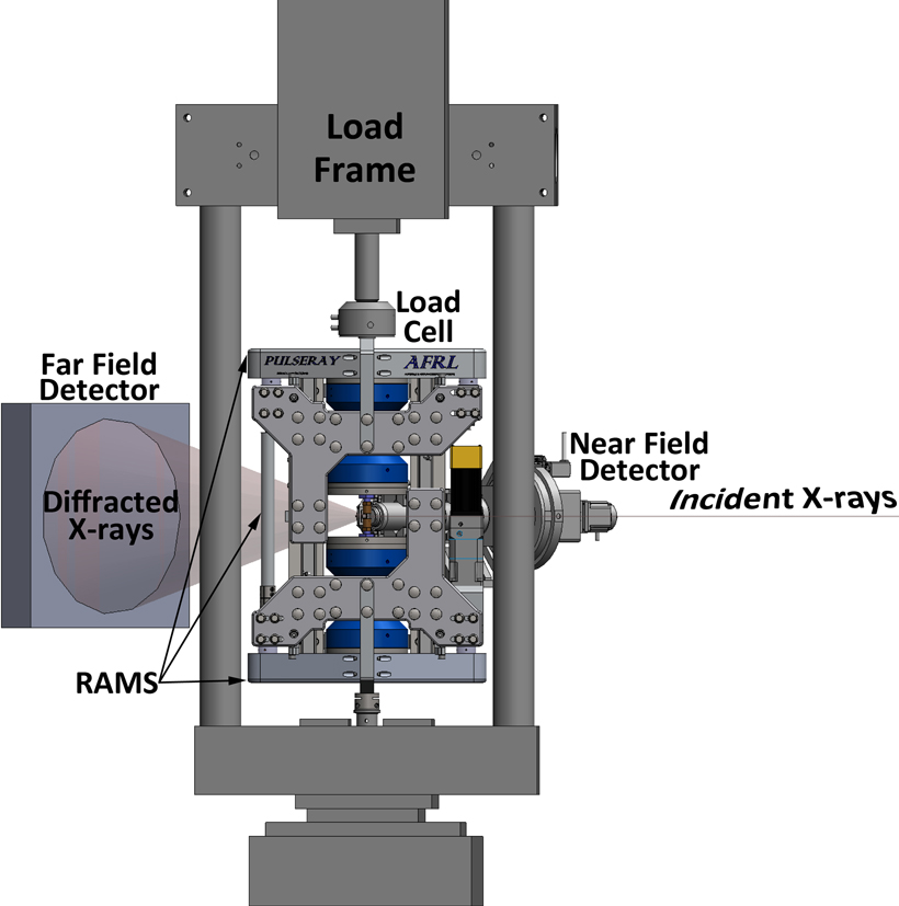 This setup is used for high-energy diffraction microscopy experiments—it involves a rotational and axial motion system load frame insert in a conventional load frame along with near-field and far-field detectors. The loading axis is vertical, and the specimen and specimen grips rotate around the loading axis while the rest of the setup remains stationary.