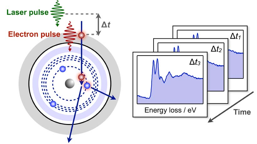 Ultrafast core-level spectroscopy in electron microscopy