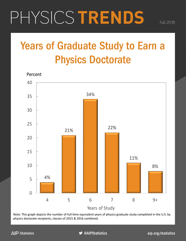 Years of Graduate Study to Earn a Physics Doctorate
