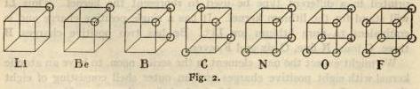 cubical atoms