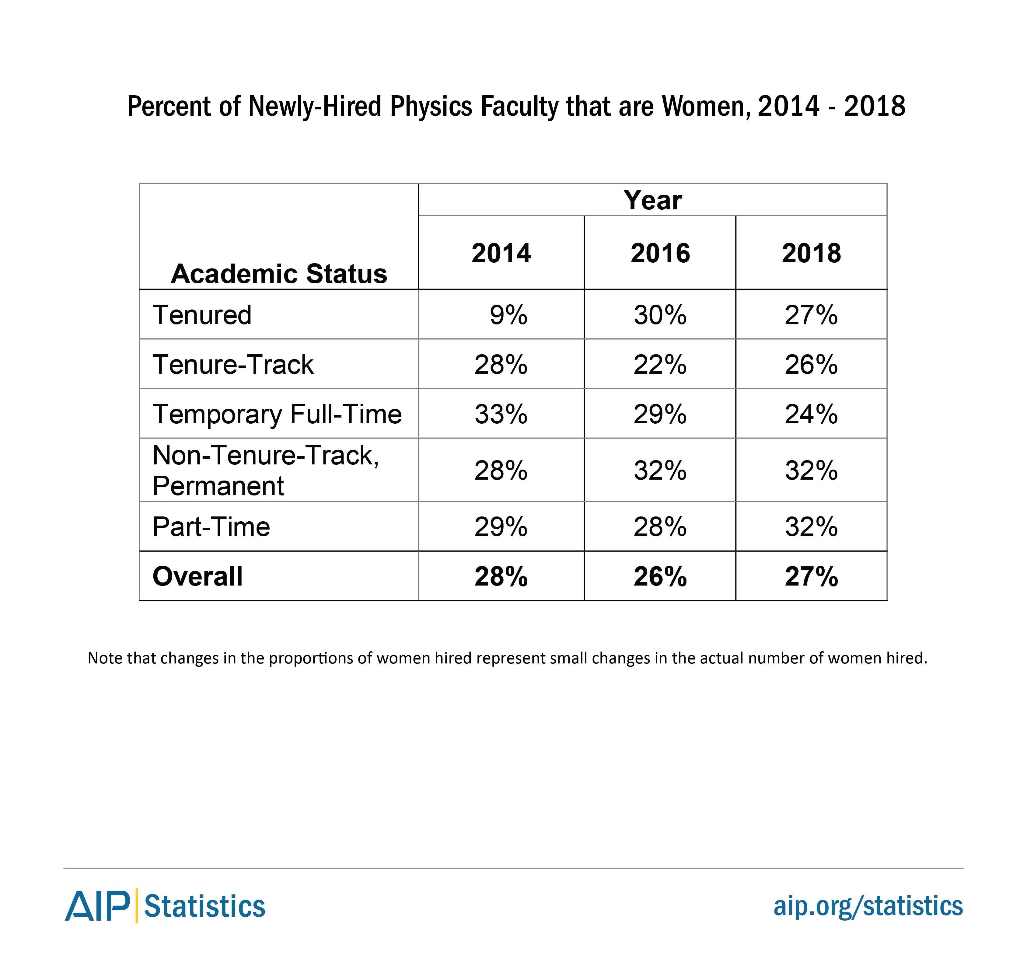 Percent of Newly-Hired Physics Faculty that are Women, 2014 to 2018
