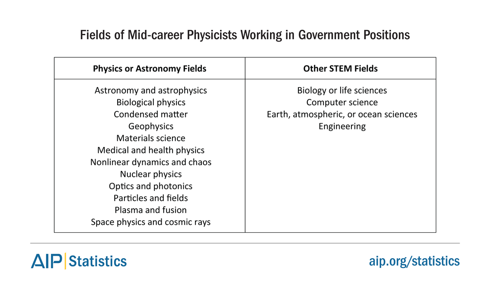 Fields of mid career physicists