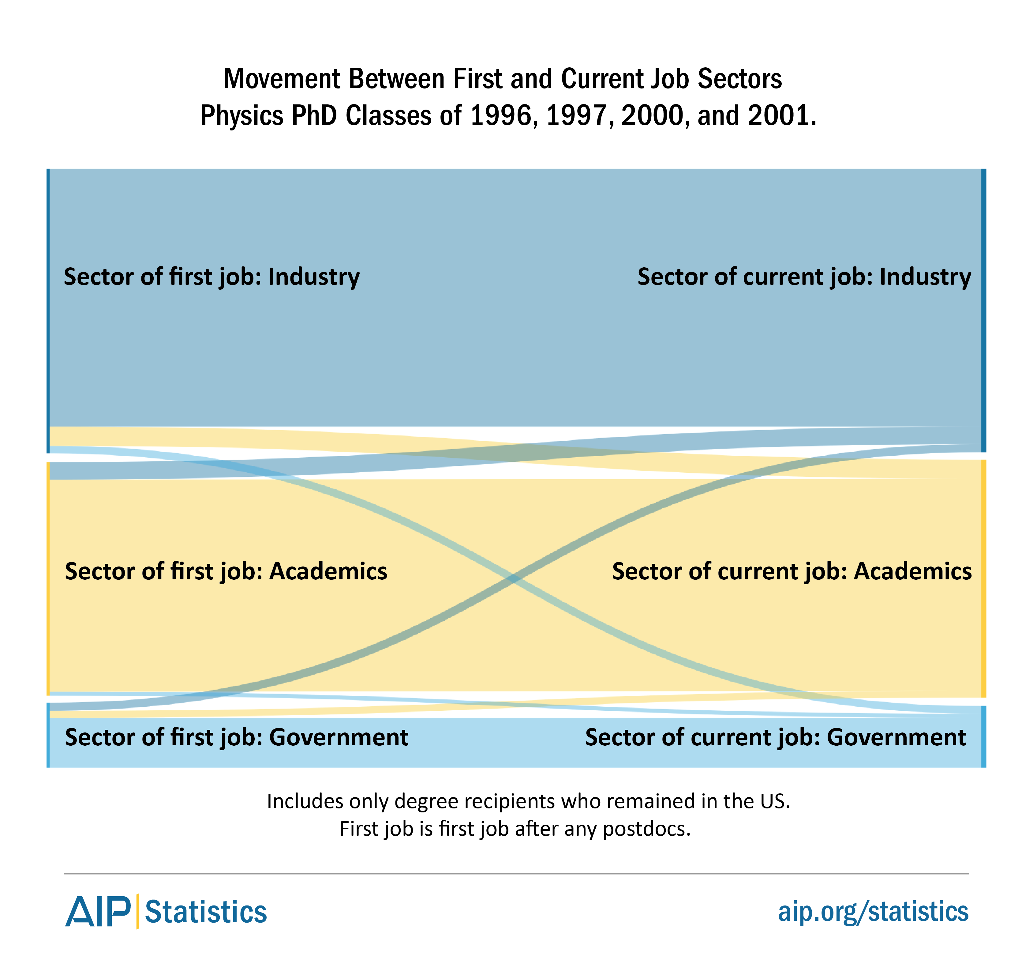 Movement between first and current job sectors
