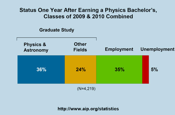 Status One Year After Earning a Physics Bachelor's, Classes of 2009 & 2010 Combined