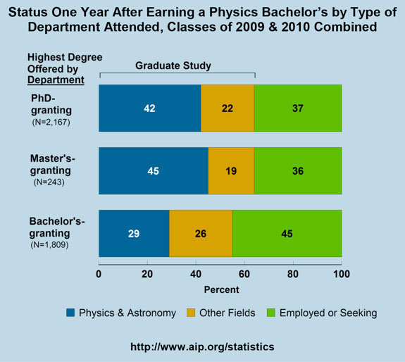 Status One Year After Earning a Physics Bachelor's by Type of Department Attended, Classes of 2009 & 2010 Combined