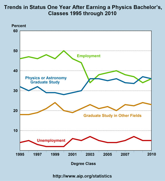 Trends in Status One Year After Earning a Physics Bachelor's, Classes 1995 through 2010