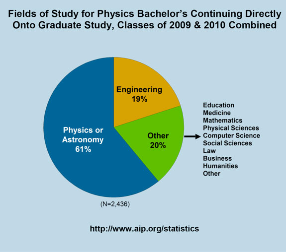Fields of Study for Physics Bachelor's Continuing Directly Onto Graduate Study, Classes of 2009 & 2010 Combined