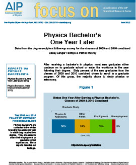 Physics Bachelor's One Year Later