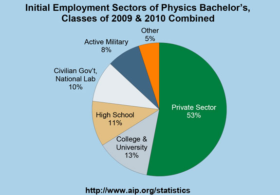 Initial Employment Sectors of Physics Bachelor's, Classes of 2009 & 2010 Combined