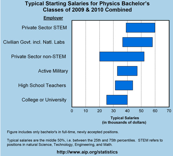 Typical Starting Salaries for Physics Bachelor's Classes of 2009 & 2010 Combined