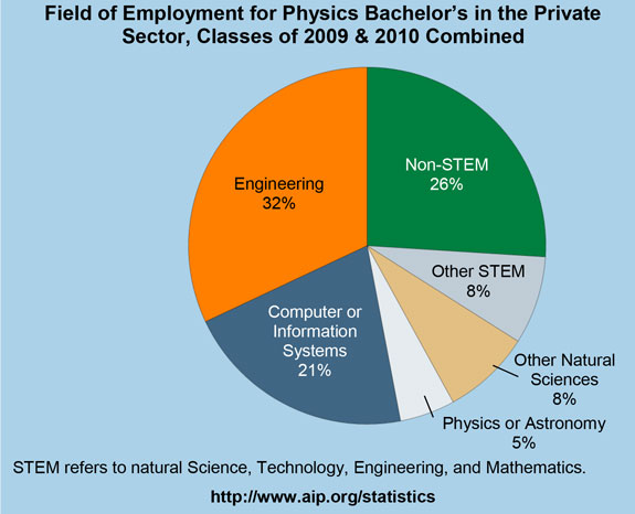 Field of Employment for Physics Bachelor's in the Private Sector, Classes of 2009 & 2010 Combined