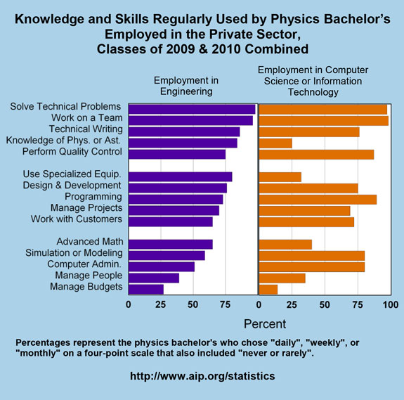 Knowledge and Skills Regularly Used by Physics Bachelor's Employed in the Private Sector, Classes of 2009 & 2010 Combined