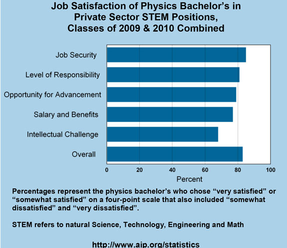 Job Satisfaction of Physics Bachelor's in Private Sector STEM Positions, Classes of 2009 & 2010 Combined