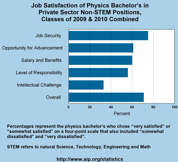 Job Satisfaction of Physics Bachelor's in Private Sector Non-STEM Positions, Classes of 2009 & 2010 Combined