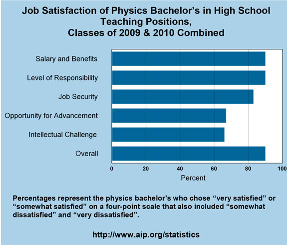 Job Satisfaction of Physics Bachelor's in High School Teaching Positions, Classes of 2009 & 2010 Combined