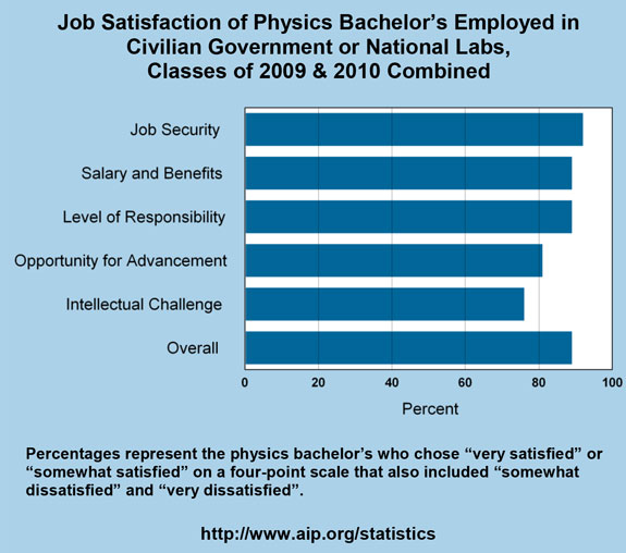 Job Satisfaction of Physics Bachelor's Employed in Civilian Government or National Labs, Classes of 2009 & 2010 Combined