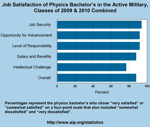 Job Satisfaction of Physics Bachelor's in the Active Military, Classes of 2009 & 2010 Combined