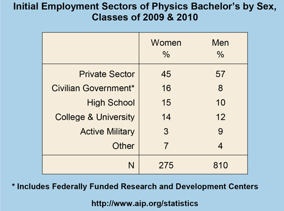 Initial Employment Sectors of Physics Bachelor's by Sex, Classes of 2009 & 2010
