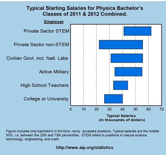 Typical Starting Salaries for Physics Bachelor's Classes of 2011 & 2012 Combined