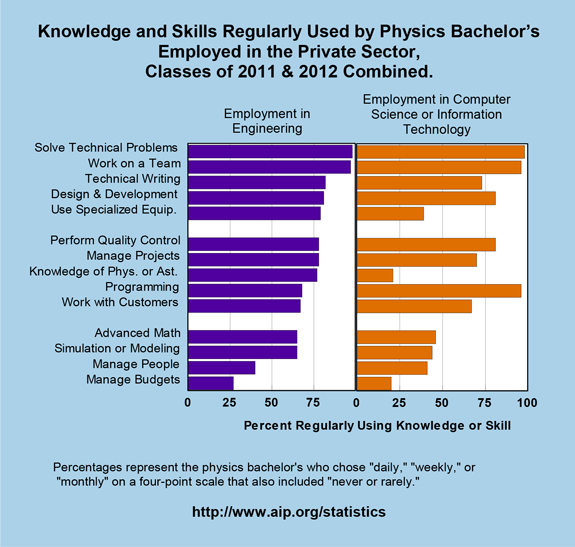 Knowledge and Skills Regularly Used by Physics Bachelor's Employed in the Private Sector, Classes of 2011 & 2012 Combined