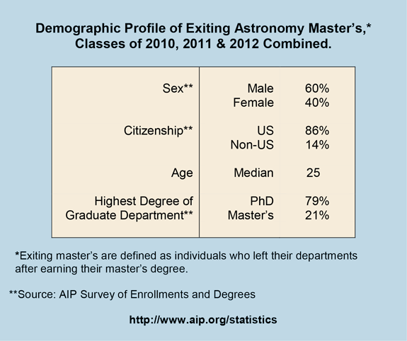 Demographic Profile of Exiting Astronomy Master's,* Classes of 2010, 2011 & 2012 Combined