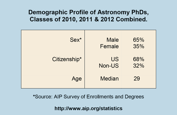 Demographic Profile of Astronomy PhDs, Classes of 2010, 2011 & 2012 Combined.