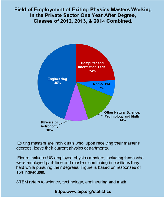 Field of employment of exiting physics masters