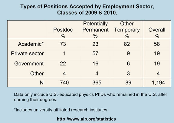 Types of Positions Accepted by Employment Sector, Classes of 2009 & 2010