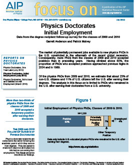 Physics Doctorates Initial Employment