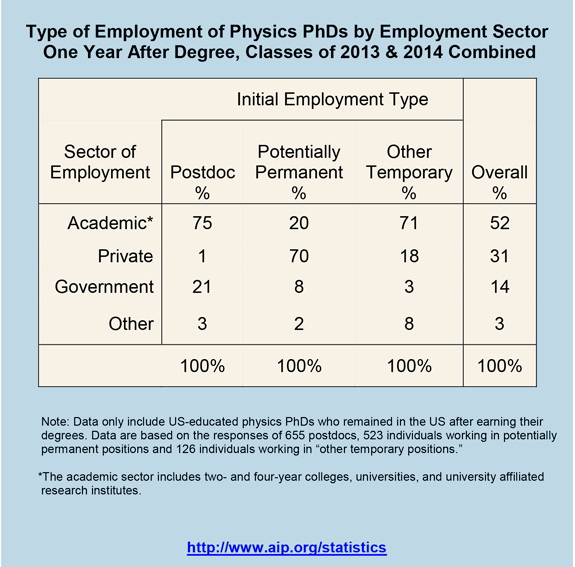 Type of Employment of Physics PhDs by Employment Sector One