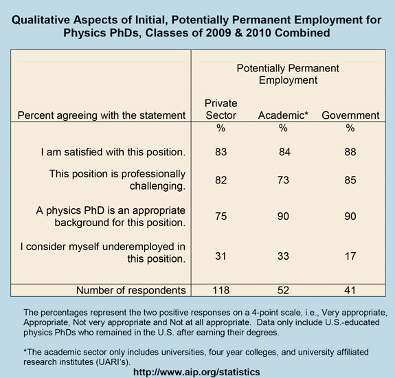 Qualitative Aspects of Initial, Potentially Permanent Employment for Physics PhDs, Classes of 2009 & 2010 Combined