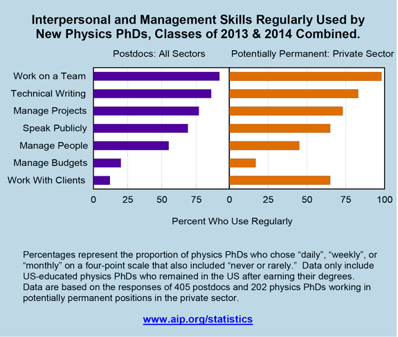 Interpersonal and management skills used
