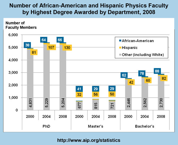 Number of African-American and Hispanic Physics Faculty by Highest Degree Awarded by Department, 2008