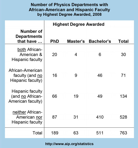 Number of Physics Departments with African-American and Hispanic Faculty by Highest Degree Awarded, 2008