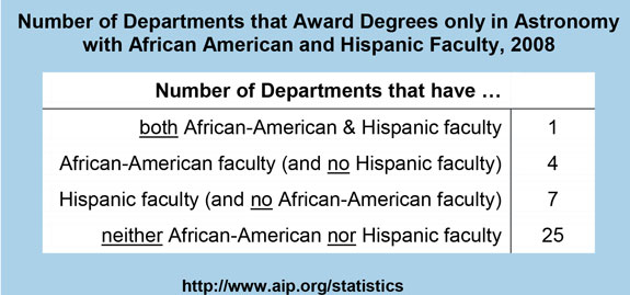 Number of Departments that Award Degrees only in Astronomy with African American and Hispanic Faculty, 2008